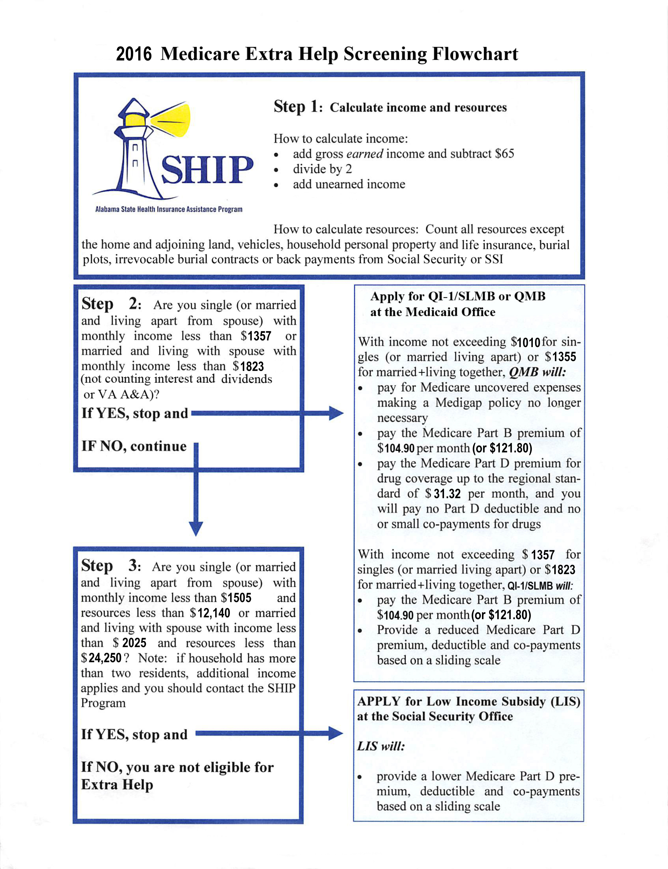 2016 Msp And Lis Screening Flow Chart Jan Neal Law Firm Llc Practice Requirements  How To